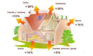 Read more about the article ¿Qué le pasa a tu Calefacción? ¿Cuentas con un adecuado aislamiento térmico?